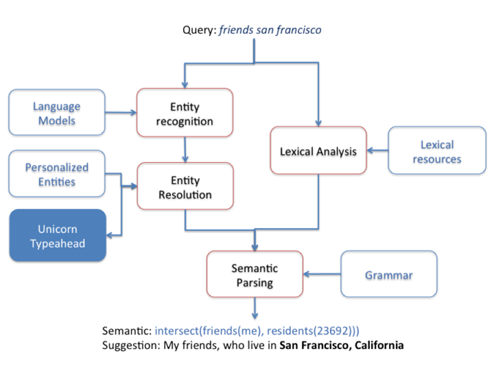 building a natural language interface for Graph Search, which we believe to be the most natural and efficient way of querying the data in Facebook's graph.