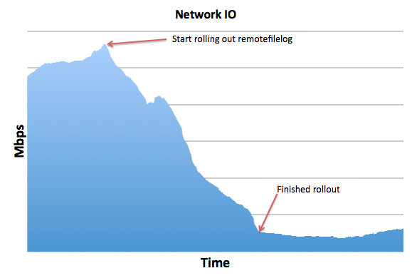 The remotefilelog extension allowed us to shift most of the request traffic to memcache, which reduced the Mercurial server's network load by more than 10x.