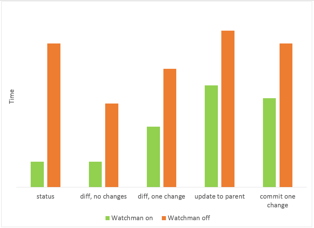 enabling Watchman integration has made Mercurial's status command more than 5x faster than Git's status command.