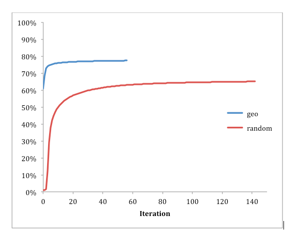 Large-scale graph partitioning with Apache Giraph - Facebook