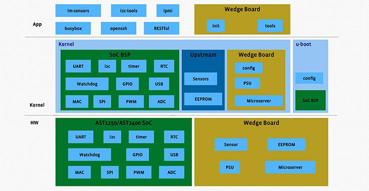 """Introducing """"OpenBMC"""": an open software framework for next"""