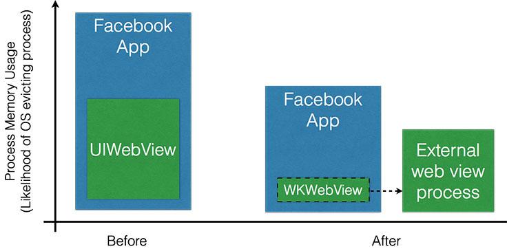Reducing FOOMs in the Facebook iOS app - Facebook Engineering
