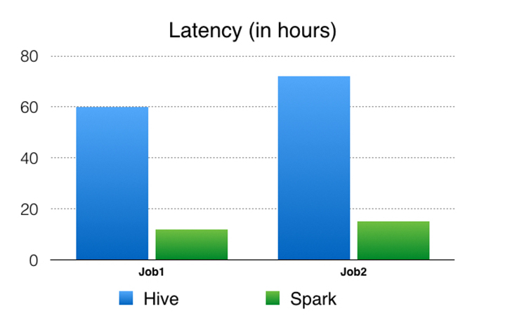 Apache Spark @Scale: A 60 TB+ production use case