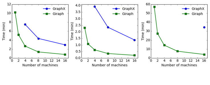 A comparison of state-of-the-art graph processing systems
