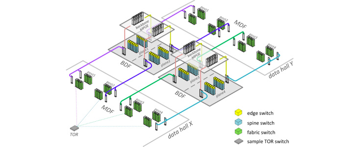 Designing 100G optical connections - Facebook Engineering
