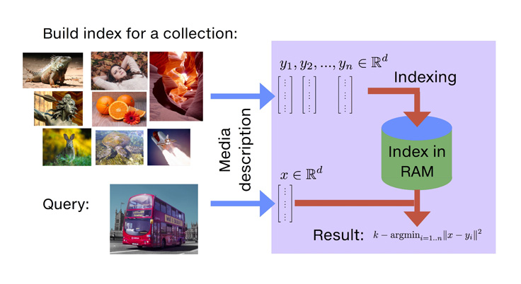 Faiss: A library for efficient similarity search - Facebook
