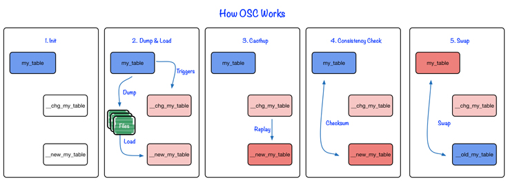 Facebook OSC flow image