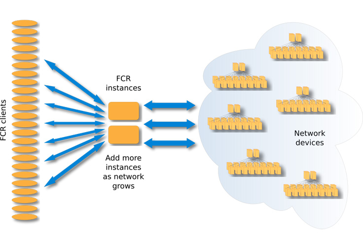 FCR: Open source command runner for network devices