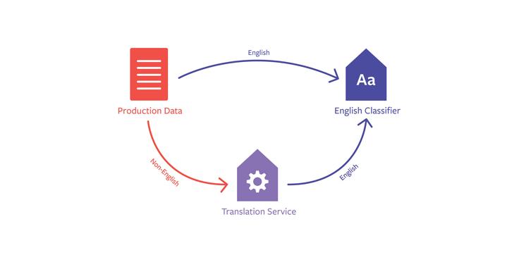 Under the hood: Multilingual embeddings - Facebook Engineering
