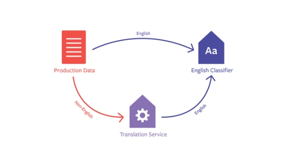 Expanding automatic machine translation to more languages