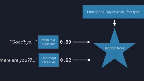 Introducing DeepText: Facebook's text understanding engine