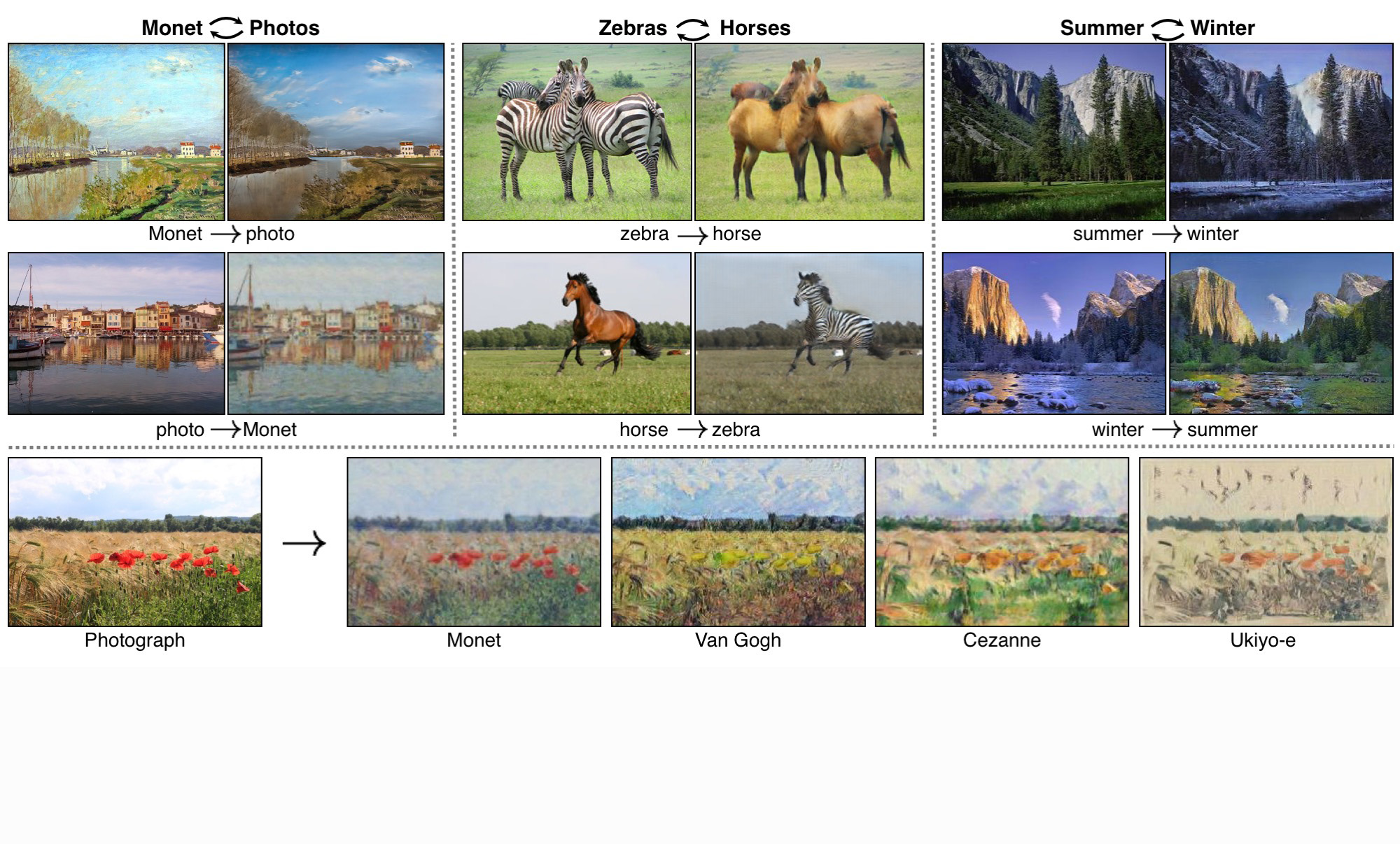 The PyTorch implementation of CycleGAN has been used for advanced image-to-image translation.