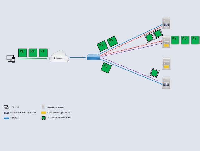 Open-sourcing Katran, a scalable network load balancer