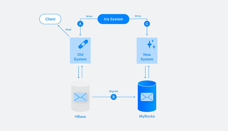 Migrating Messenger storage to optimize performance