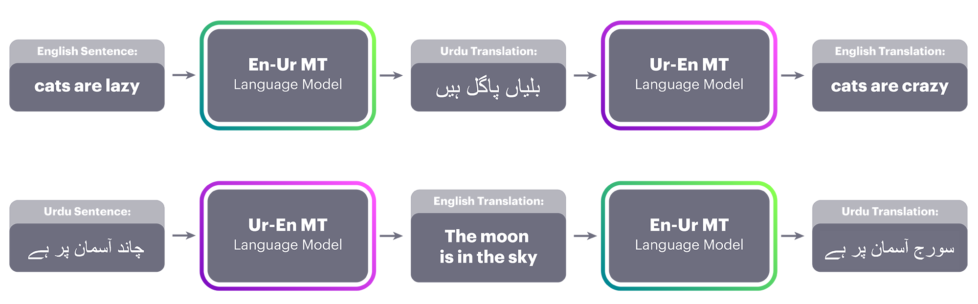 """Top: a sentence in English is translated to Urdu using the current En-Ur MT system. Next, the Ur-En MT system takes that Urdu translation as input and produces the English translation. The error between """"cats are crazy"""" and """"cats are lazy"""" is used to change the parameters such that the Ur-En MT system is more likely to output the correct sentence at the next iteration. Bottom: The same process in reverse, using the Ur-En MT system to provide data for the En-Ur MT system."""