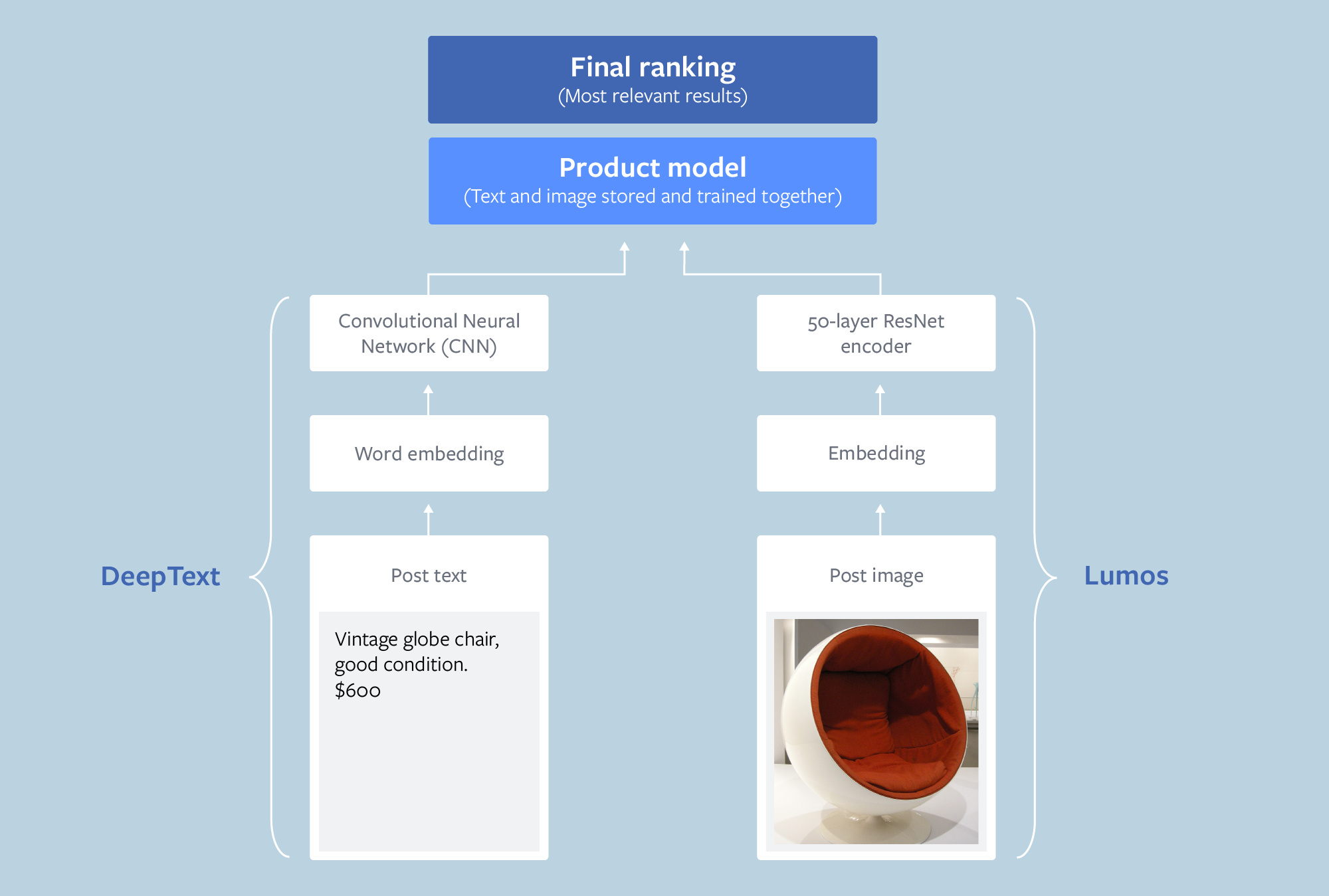 Image showing how Facebook builds a product index for ranking within Marketplace