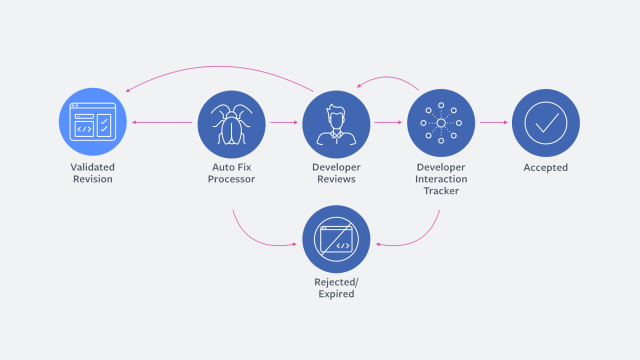This workflow illustrates how SapFix seeks the engineer's feedback on the fix it generates.