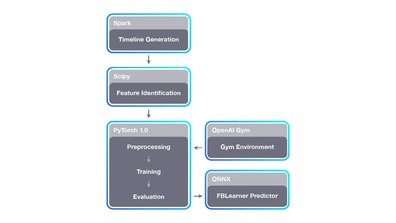 Horizon: An open-source reinforcement learning platform