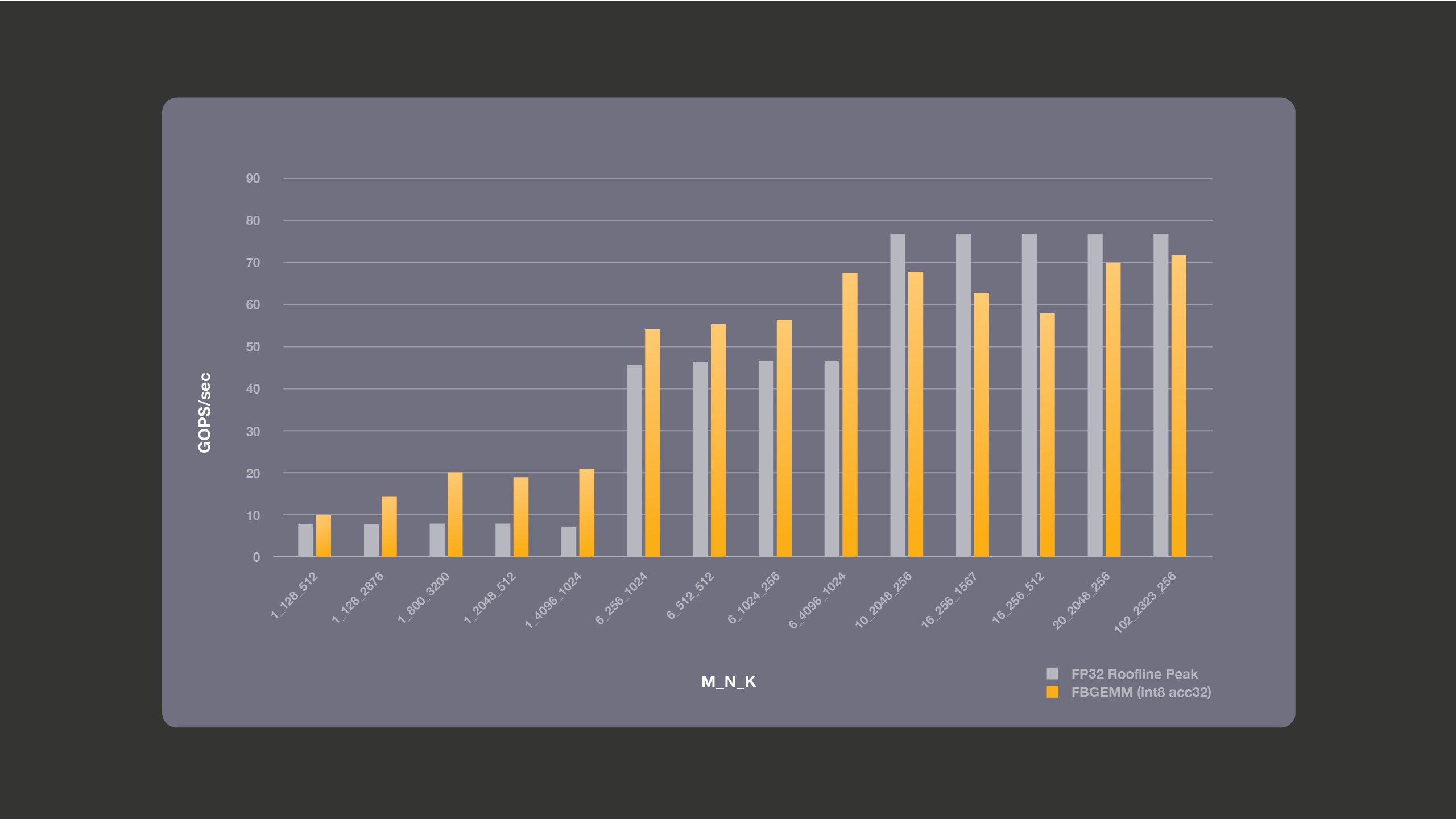 Graph showing performance for the bandwidth-bound cases, where we perform accumulation into 32 bits.