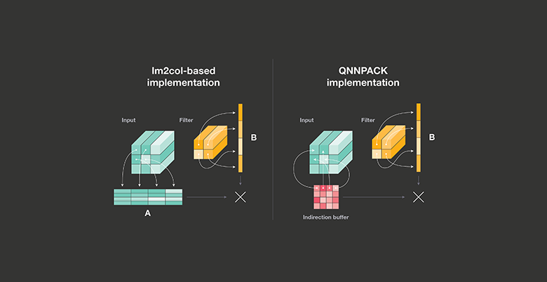 QNNPACK: Open source library for optimized mobile deep