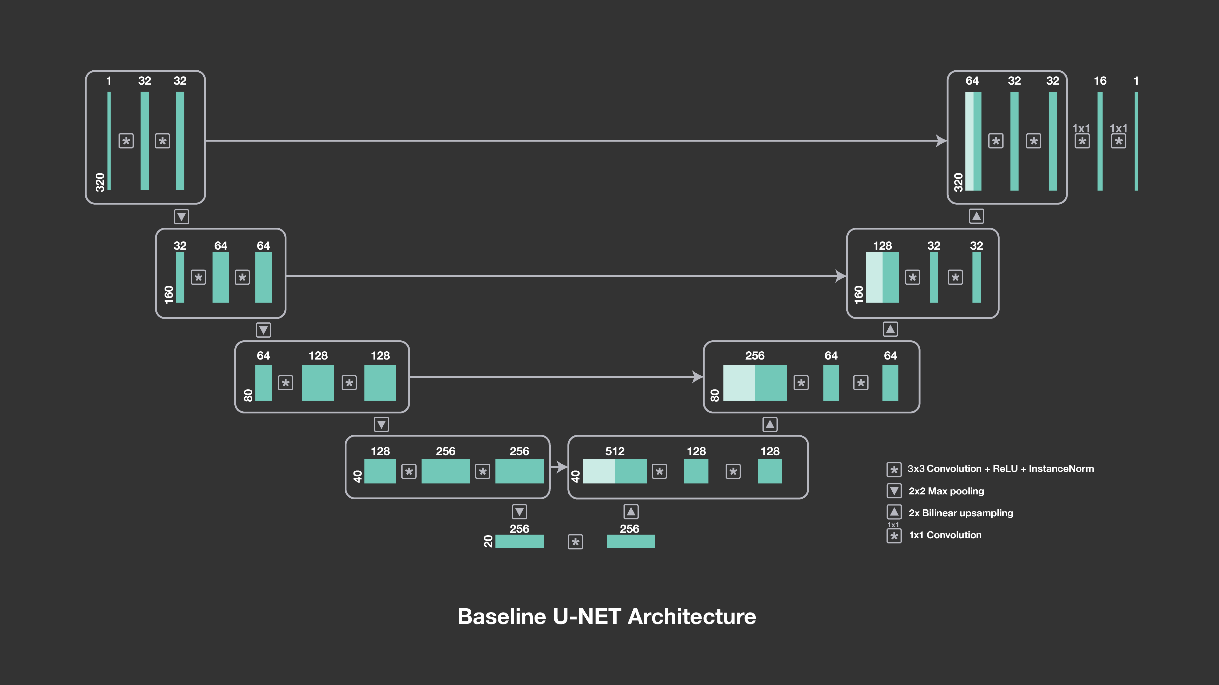 The u-net architecture consists of a downsampling path followed by an upsampling path. The numbers above the blocks indicate the number of channels, and the symbols show their interactions, including downsampling, upsampling and convolutions.