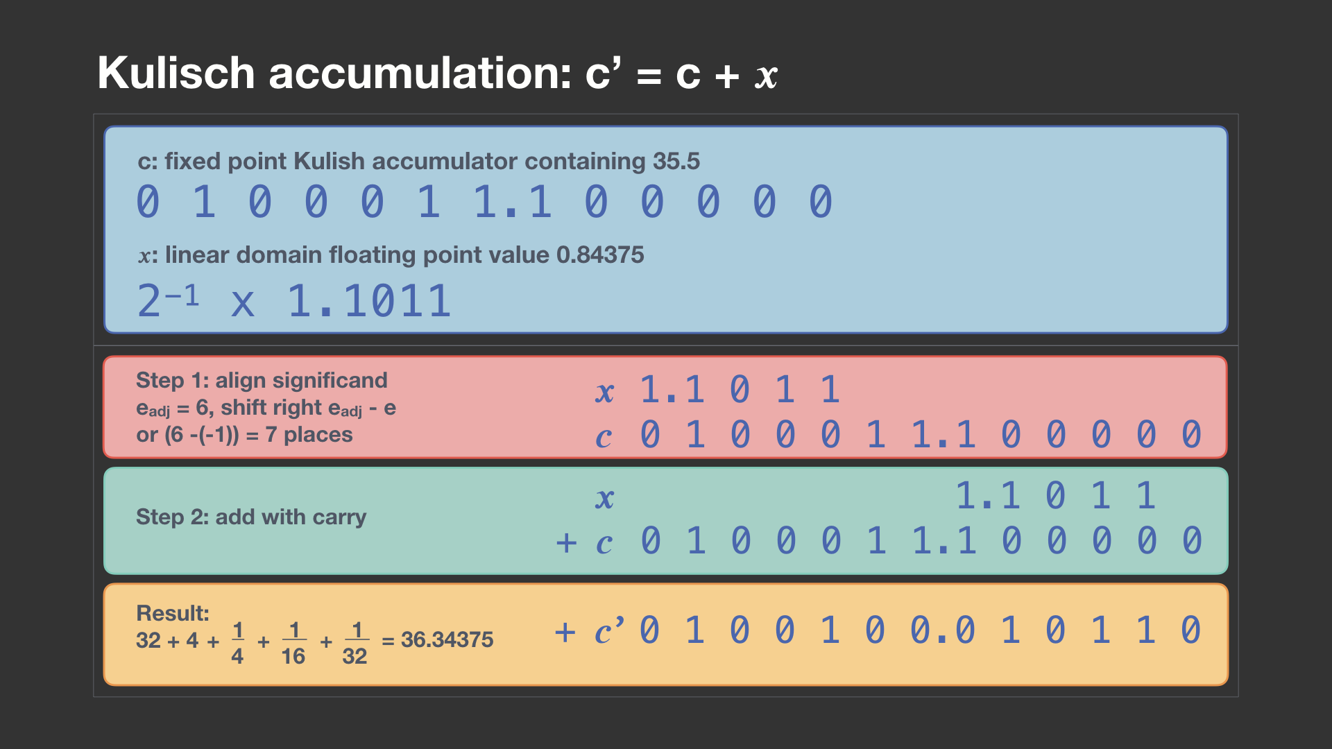 Making floating point math highly efficient for AI hardware