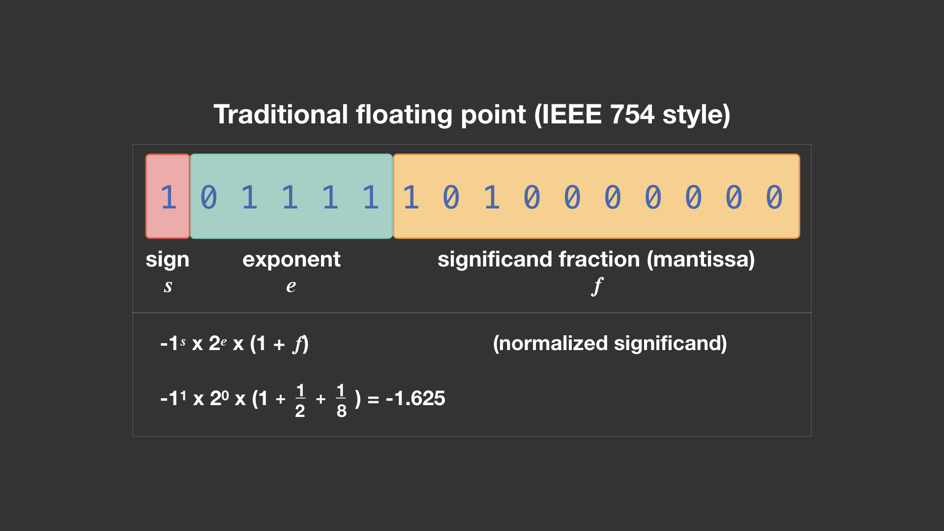 An encoding of -1.625 in 16-bit IEEE 754 binary16 half-precision floating point, with a fixed-size, 5-bit exponent and 10-bit significand fraction. The IEEE exponent has a bias of -15 added to it, so the encoded exponent 15 below actually represents (15 - 15) or 0.