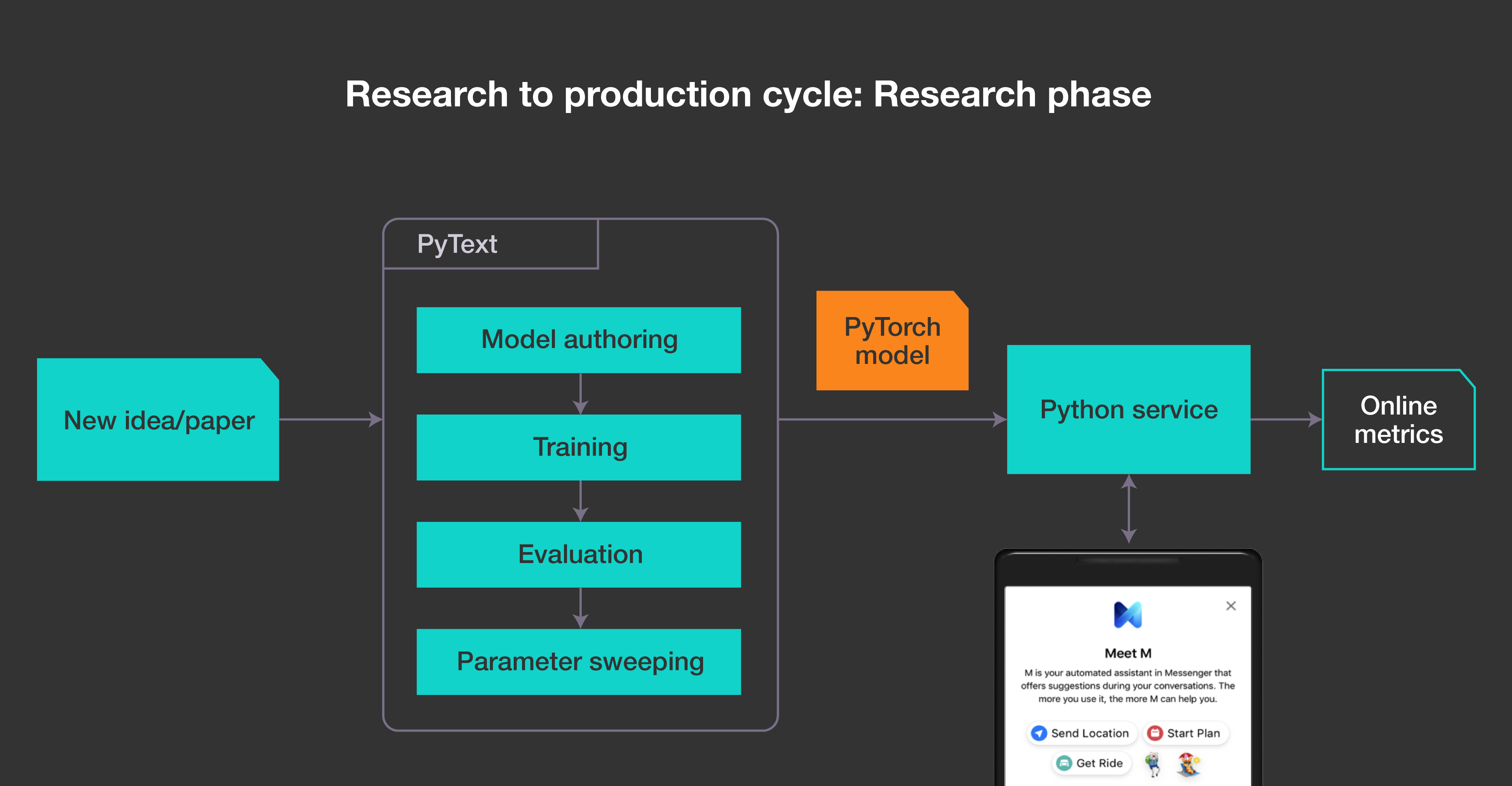 This flowchart illustrates how to use PyText for research and experimentation.