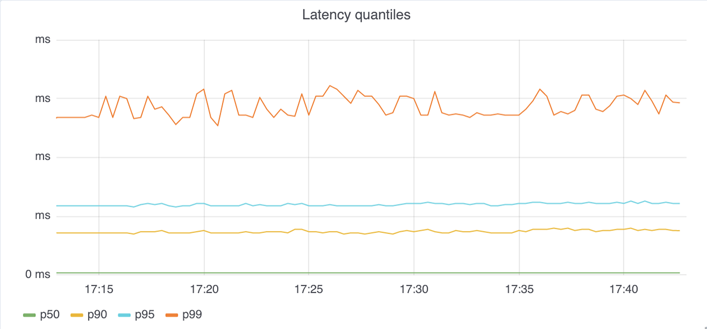 The second graph takes into account the overall latency of the requests by including connection setup time.