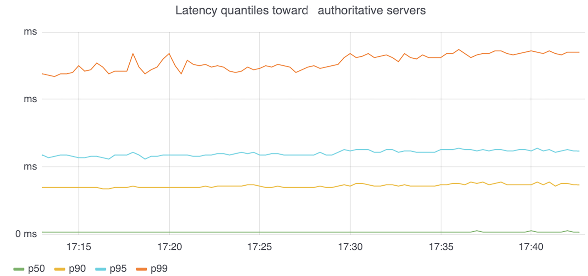 Graph showing the latency percentiles without the cost of the TCP/TLS session establishments.