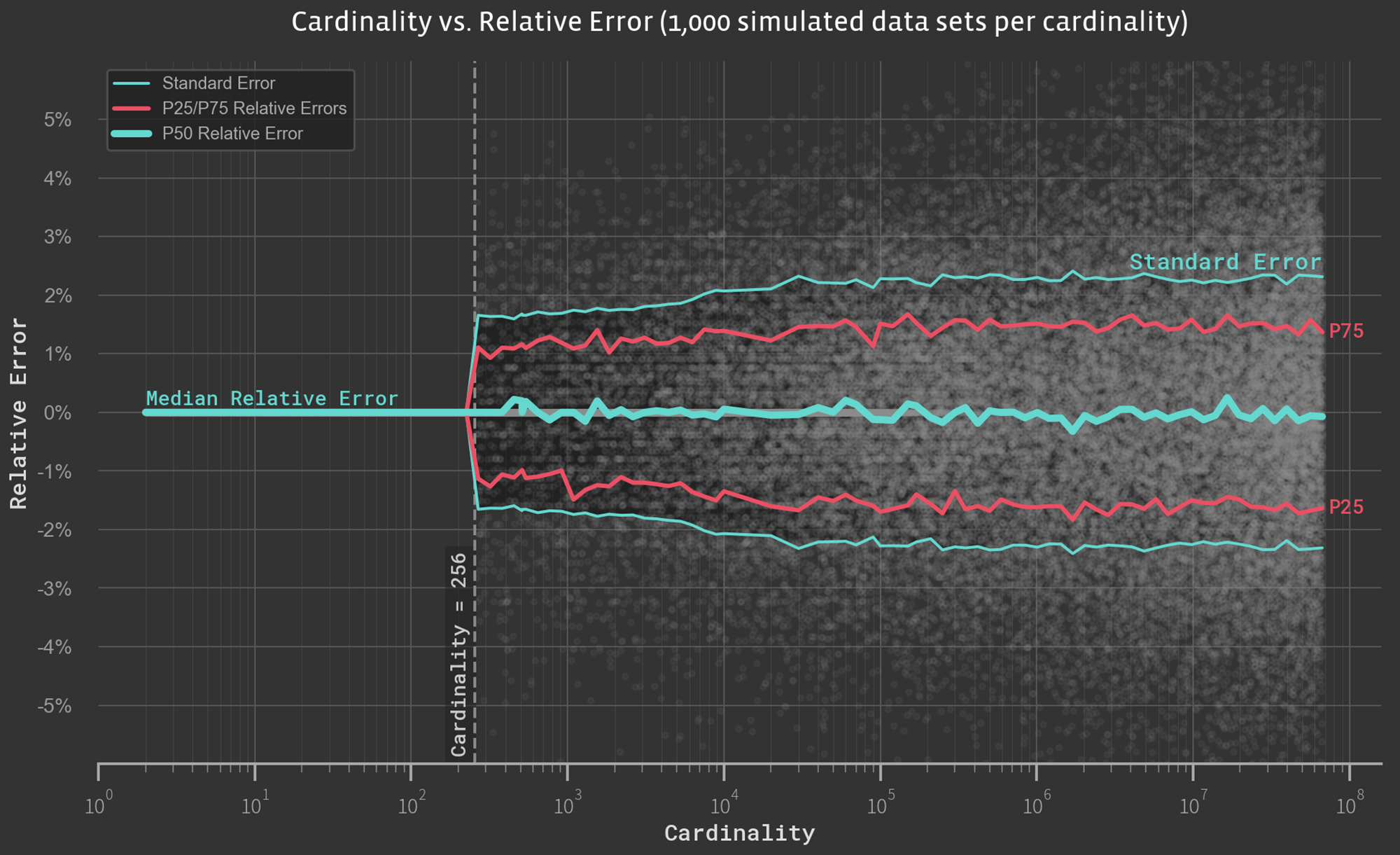 In an effort to evaluate the error rate as a function of the cardinality, we simulate 1,000 samples of random numbers across a range of cardinalities and evaluate the observed relative errors.