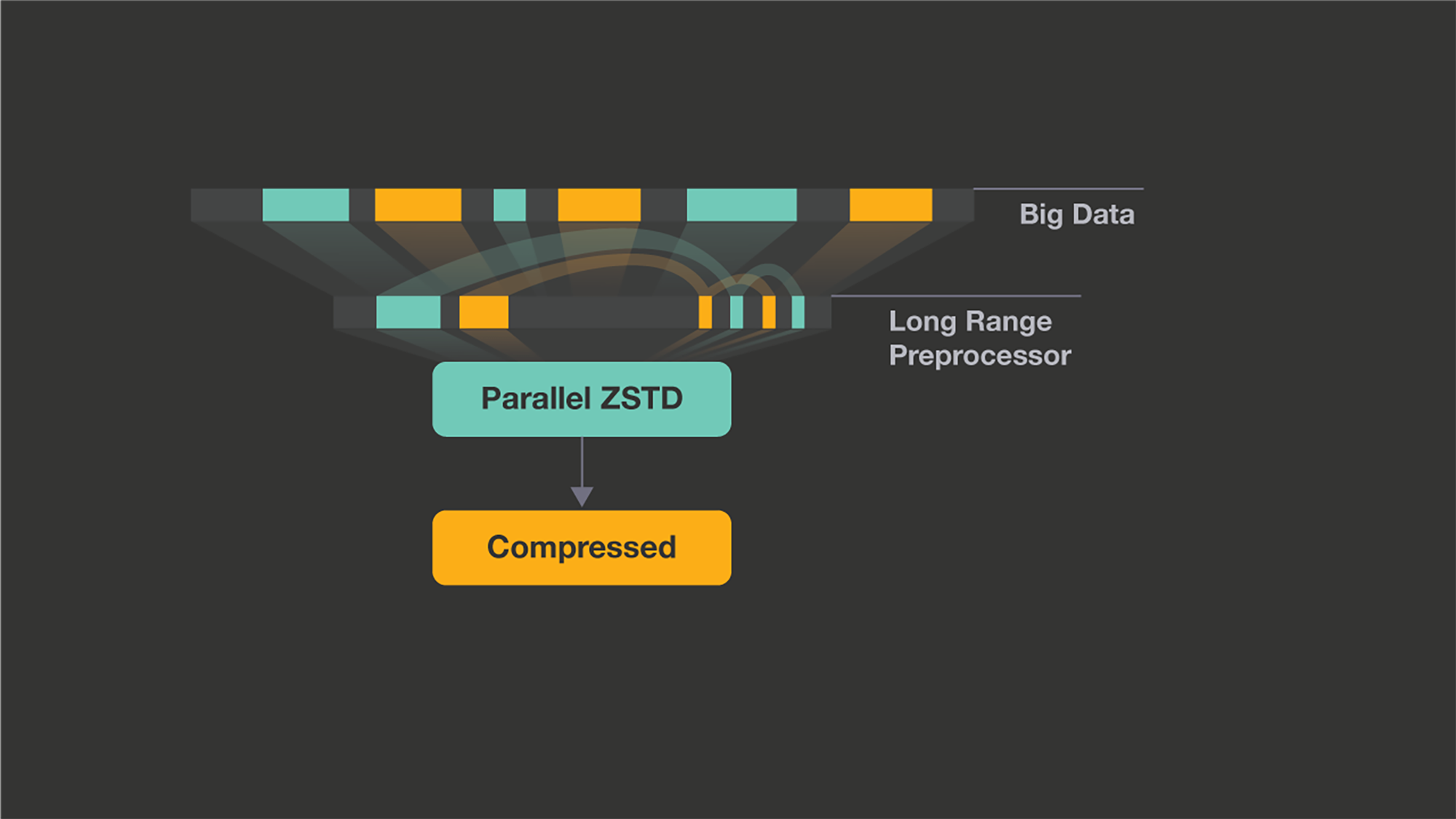 Zstandard's long range mode works in tandem with the regular zstd compression levels.