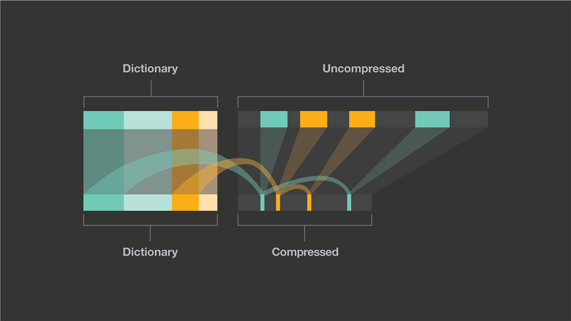 Zstandard: How Facebook increased compression speed