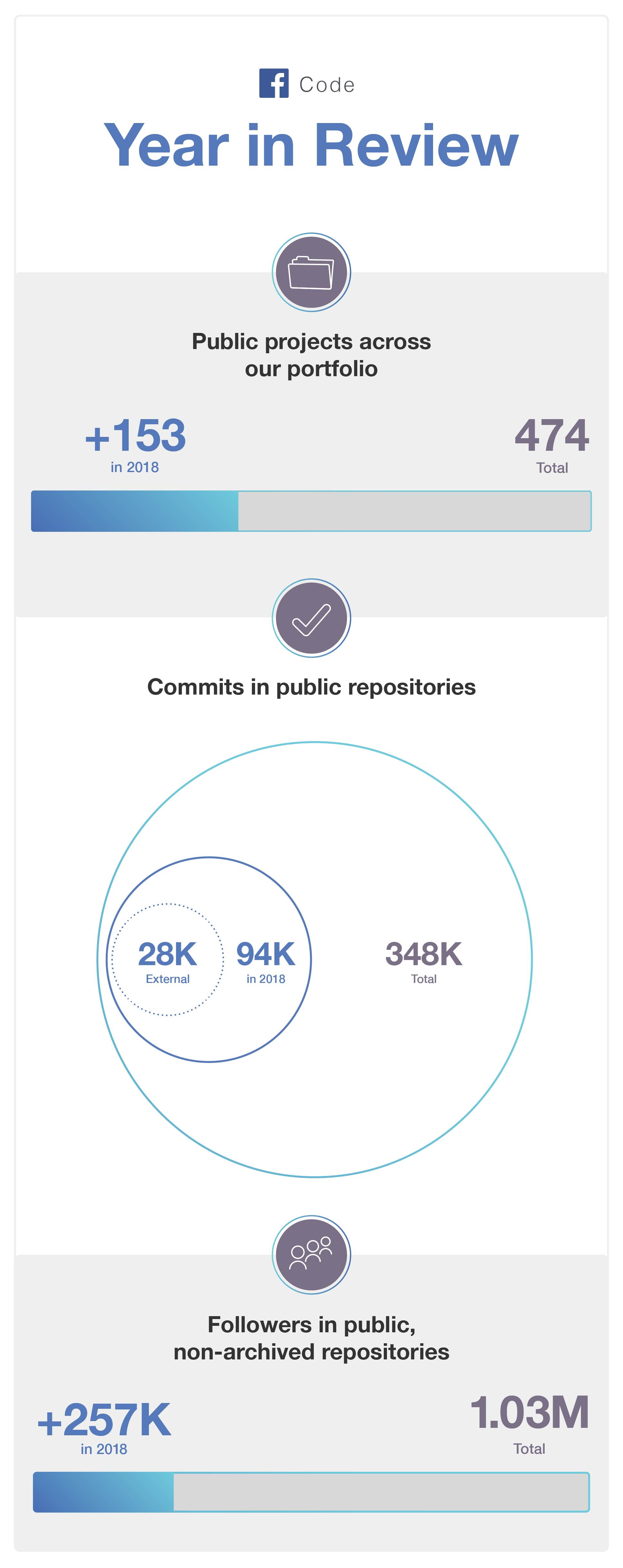 Number of Open Source projects released in 2018 by Facebook
