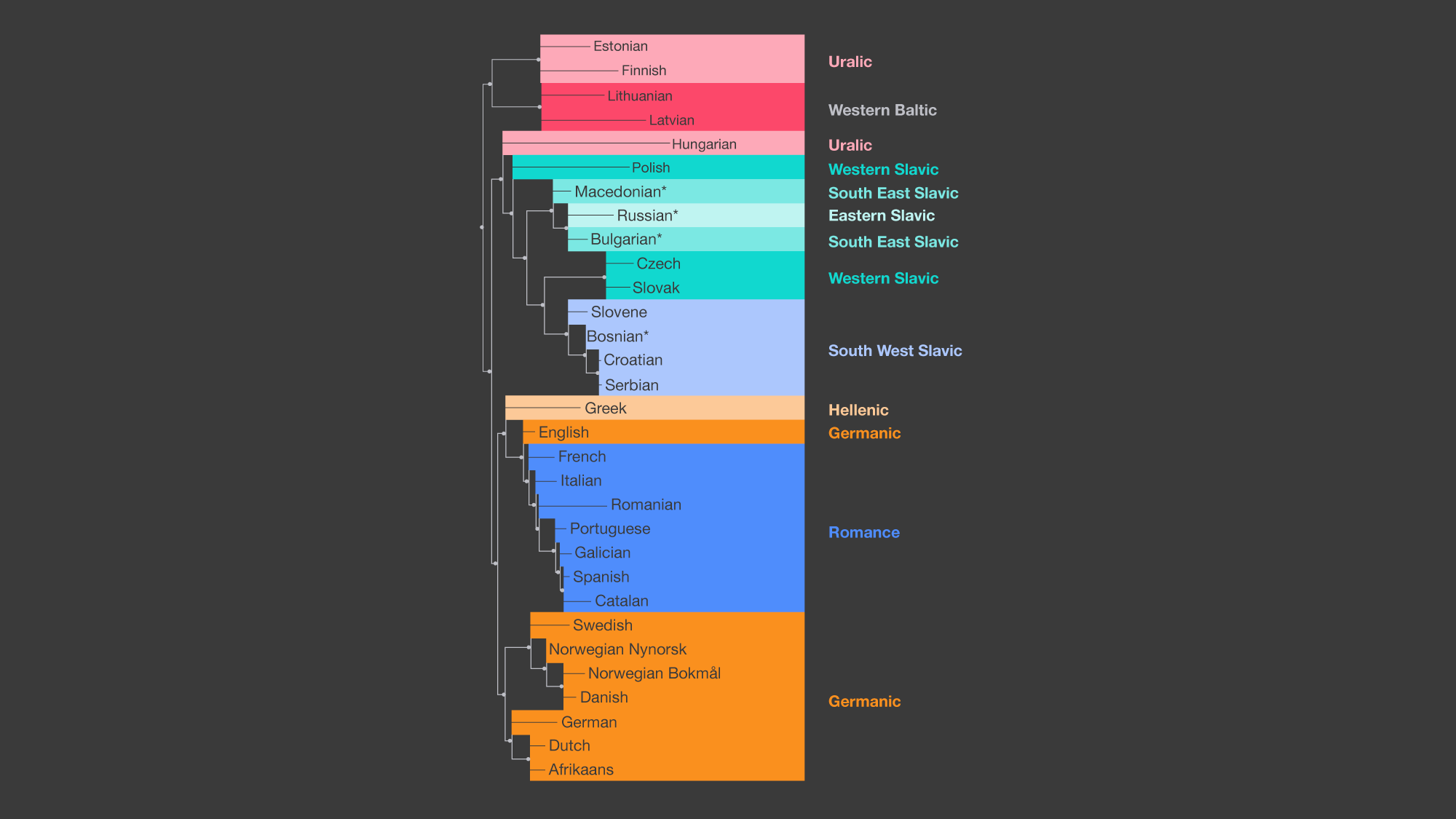 LASER natural language processing toolkit - Facebook Engineering