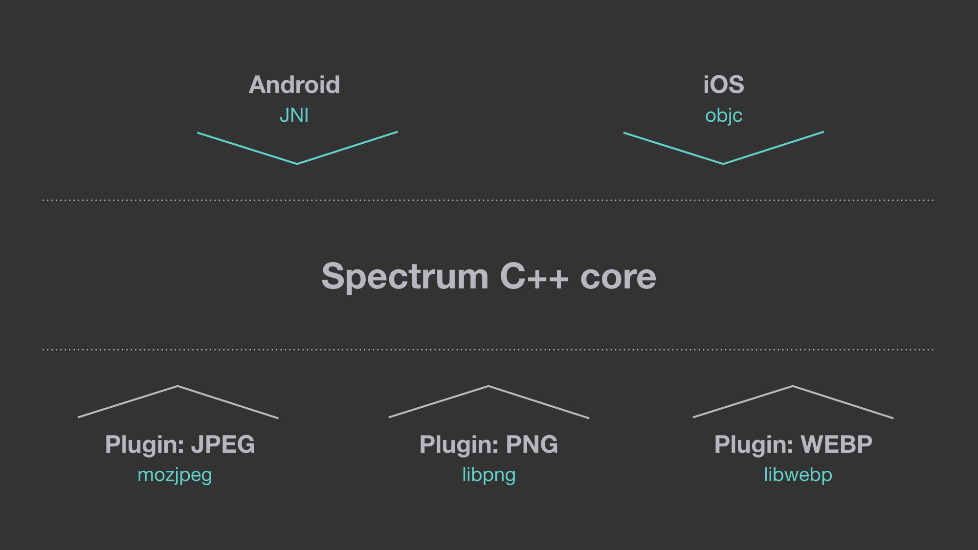 Open-sourcing Spectrum 1 0 0 for mobile image uploads