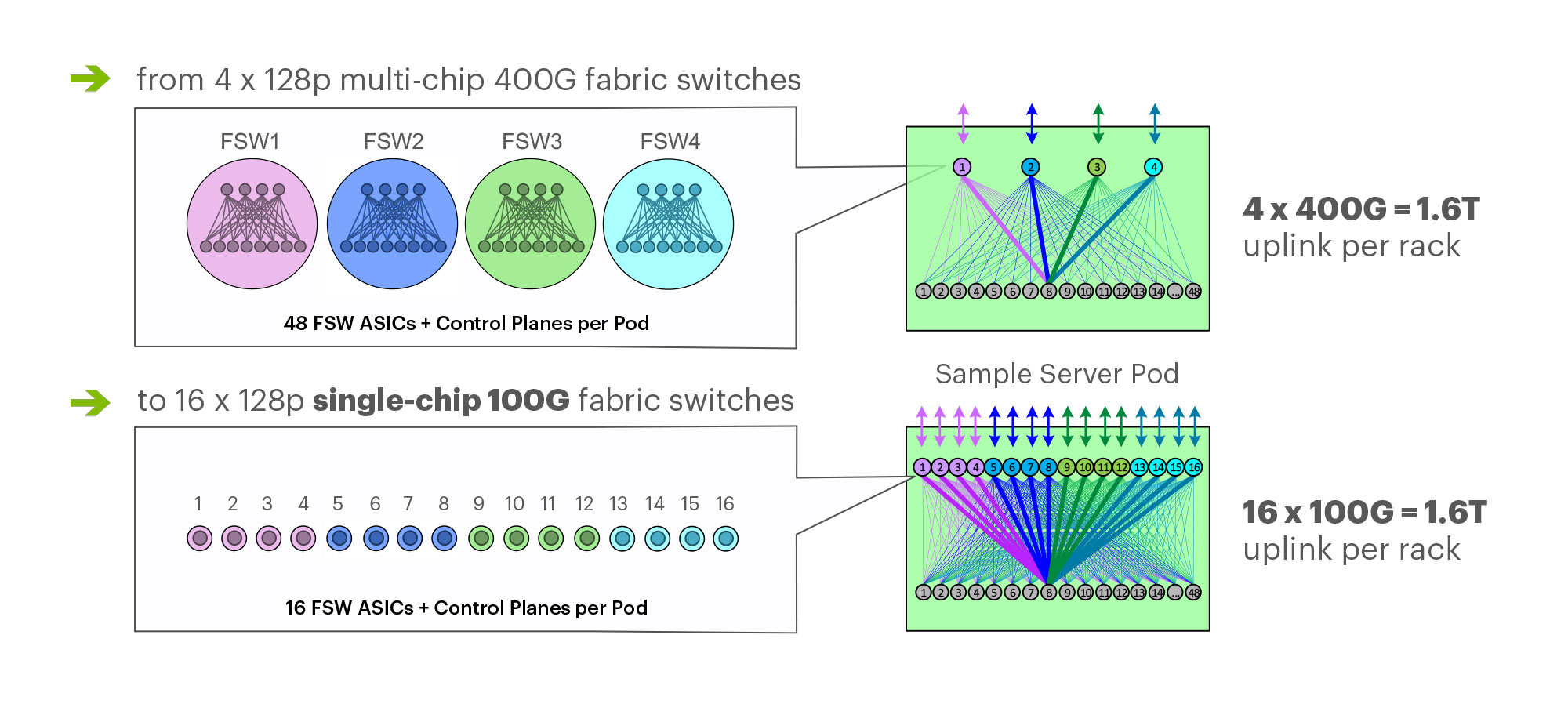 Multichip 400G pod fabric switch topology vs. single-chip F16 at 100G.