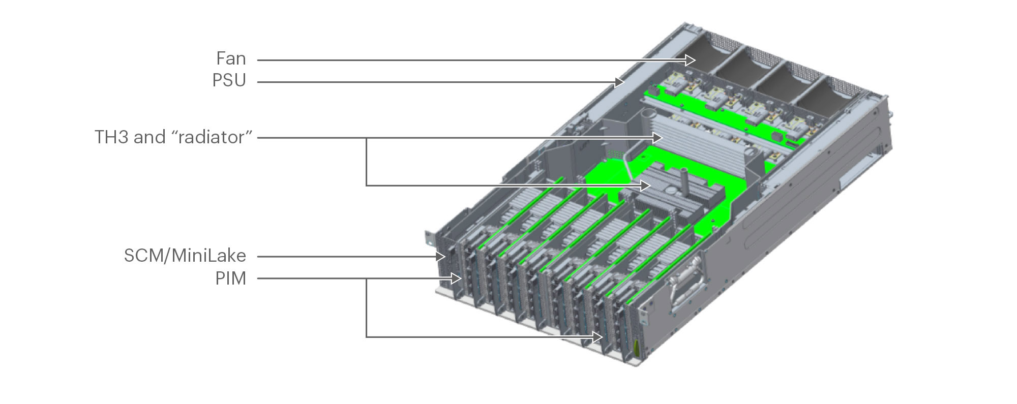 Minipack Chassis Architecture