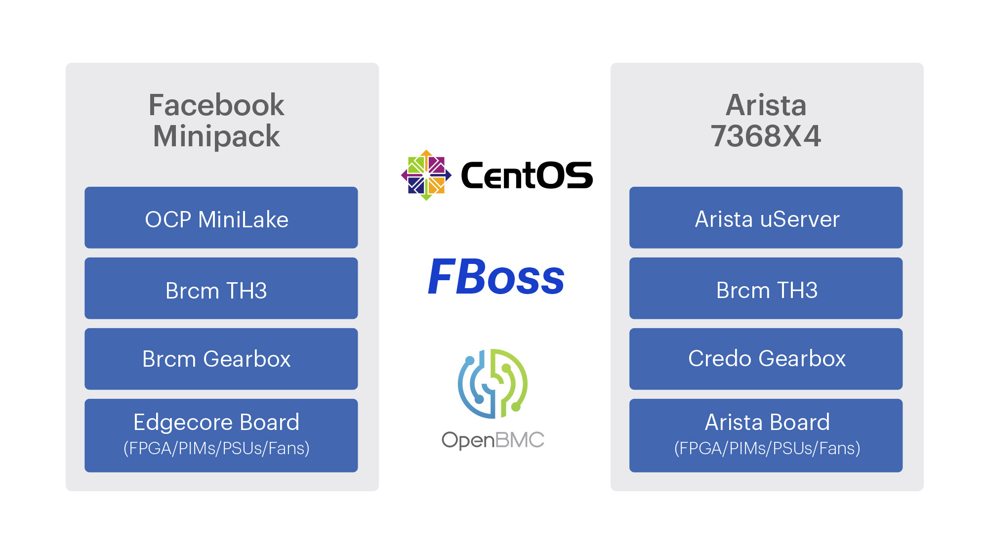 Facebook on-switch software stack