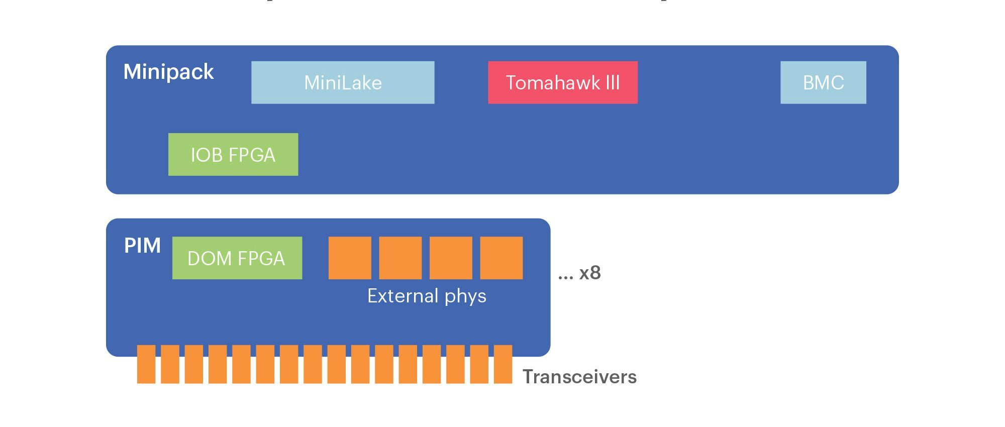 Minipack hardware components