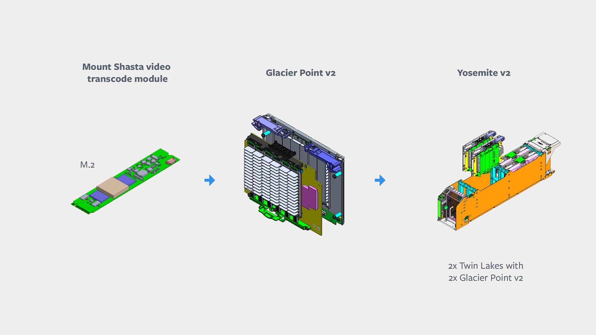 Building blocks for video transcode solution.