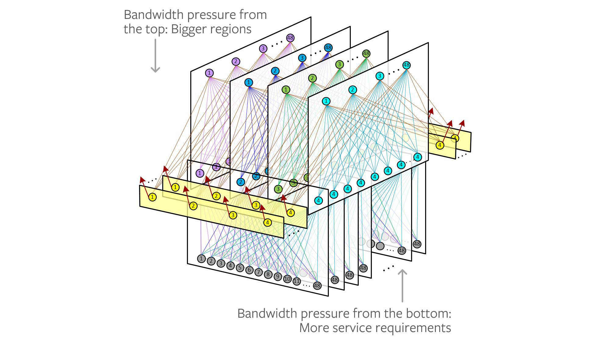 Dual bandwidth pressures on our previous fabric design.