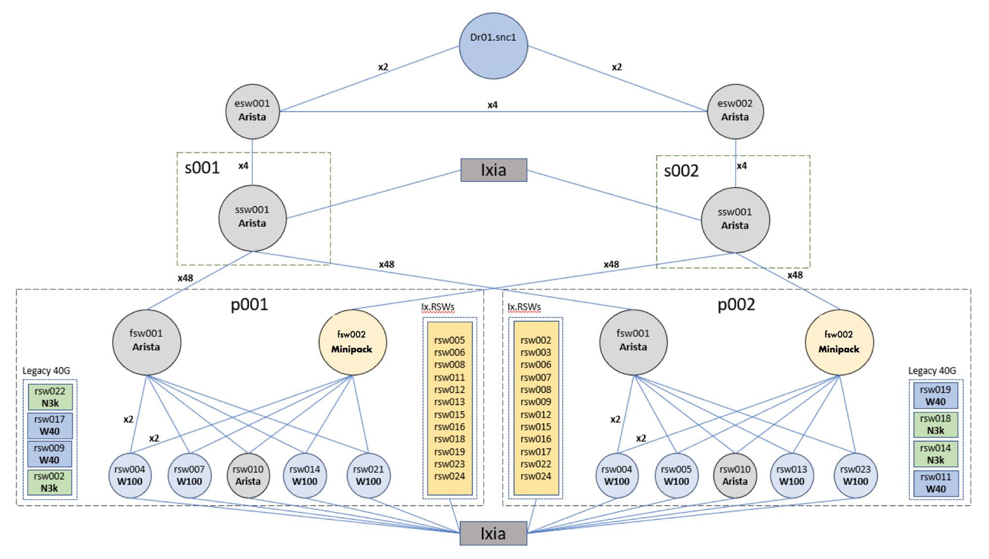 SNC test topology