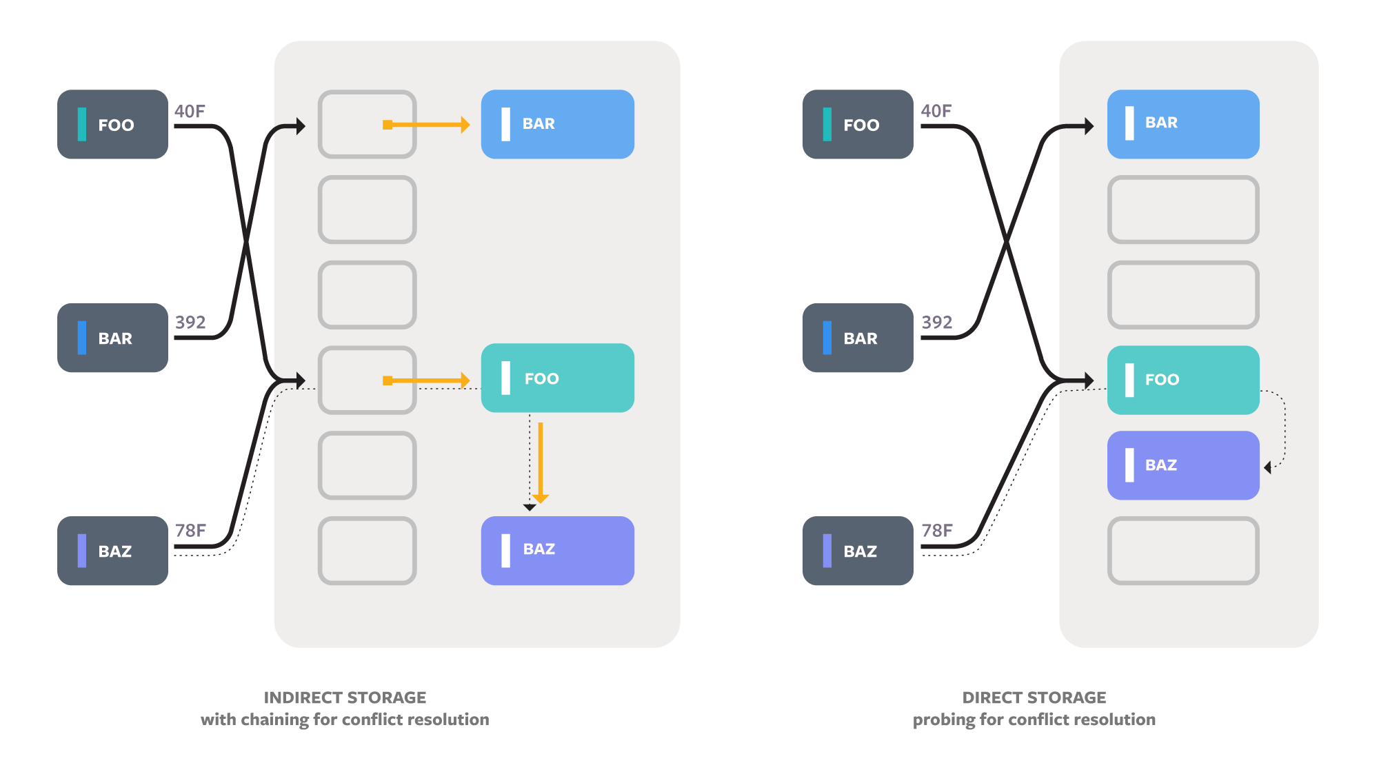 Algorithms generally use either chaining, which uses a secondary data structure such as a linked list to store all the keys for a slot, or probing, which stores keys directly in the main array and then keeps checking new slots if there is a collision.