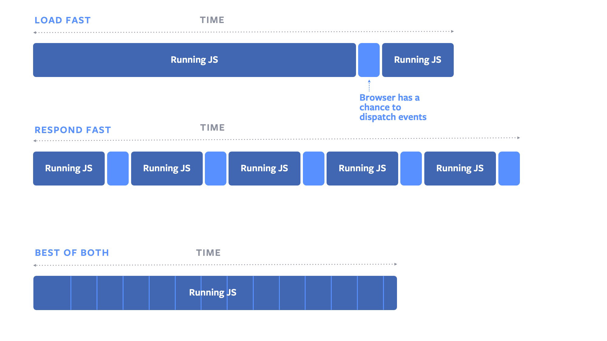 isInputPending Faster input events with Facebook's first browser API contribution