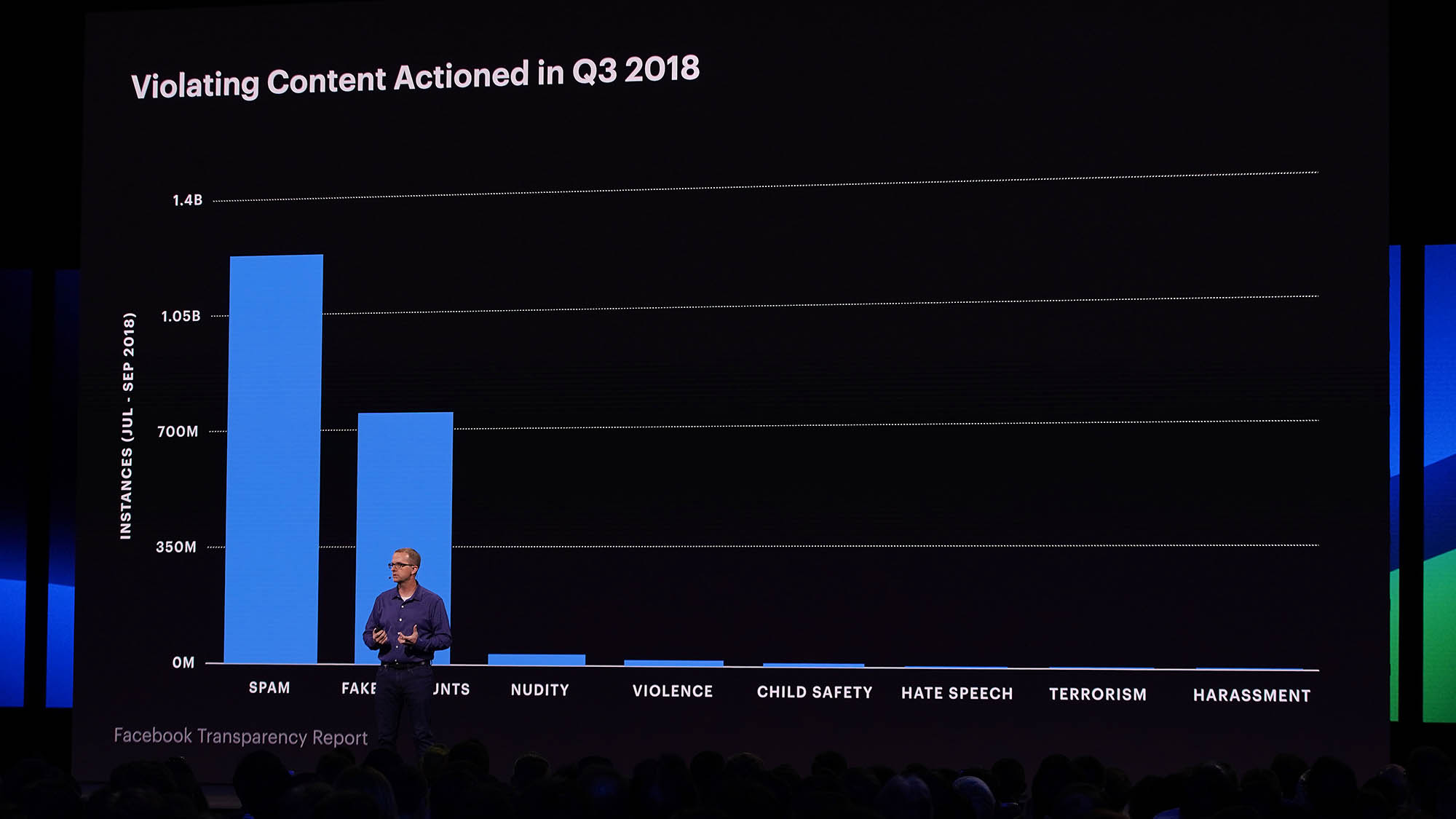 F8 2019 Day 2 keynote and session videos - Chief Technology Officer Mike Schroepfer speaking at F8