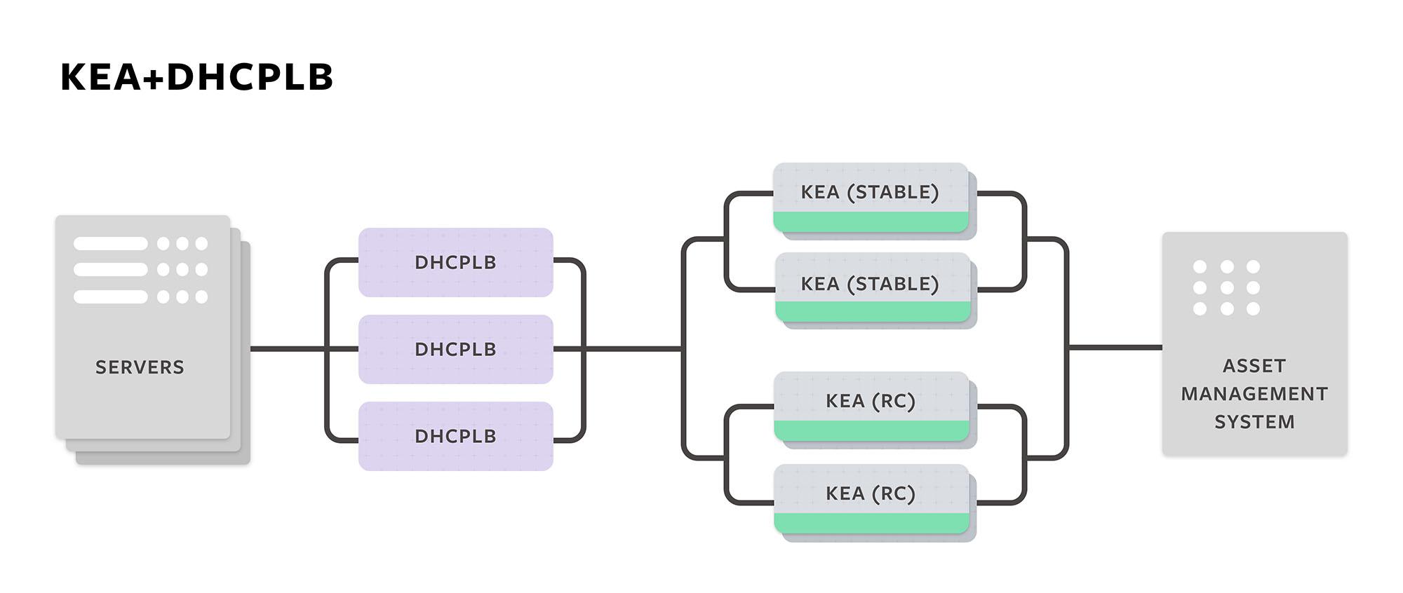 Kea + DHCPLB