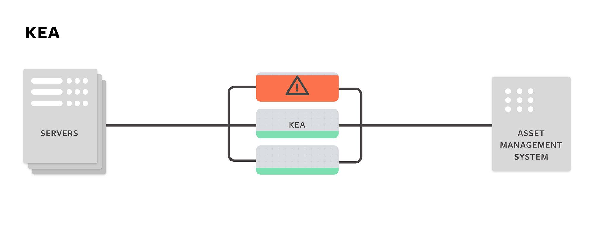 Kea server