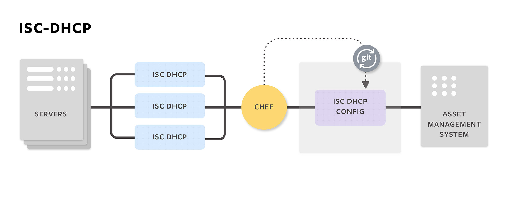 ISC-DHCP