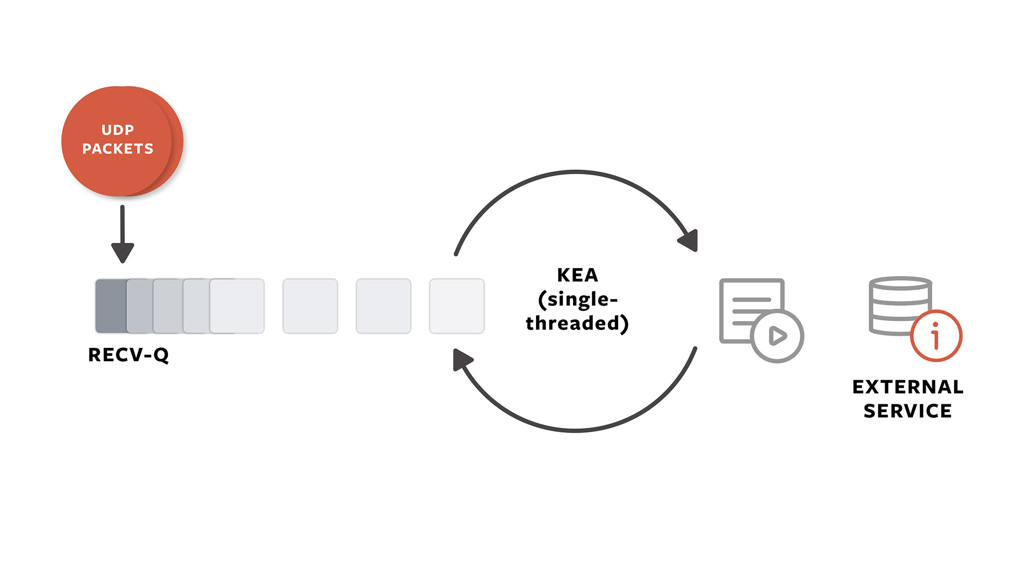 Kea is a single-threaded server. When a request is served, the process blocks while incoming requests queue up in the kernel Recv-Q buffer.